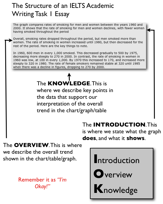 writing task ielts basic structure elt english task 1 structure