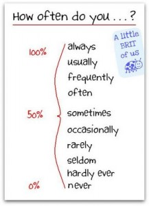 adverbs of frequency 1
